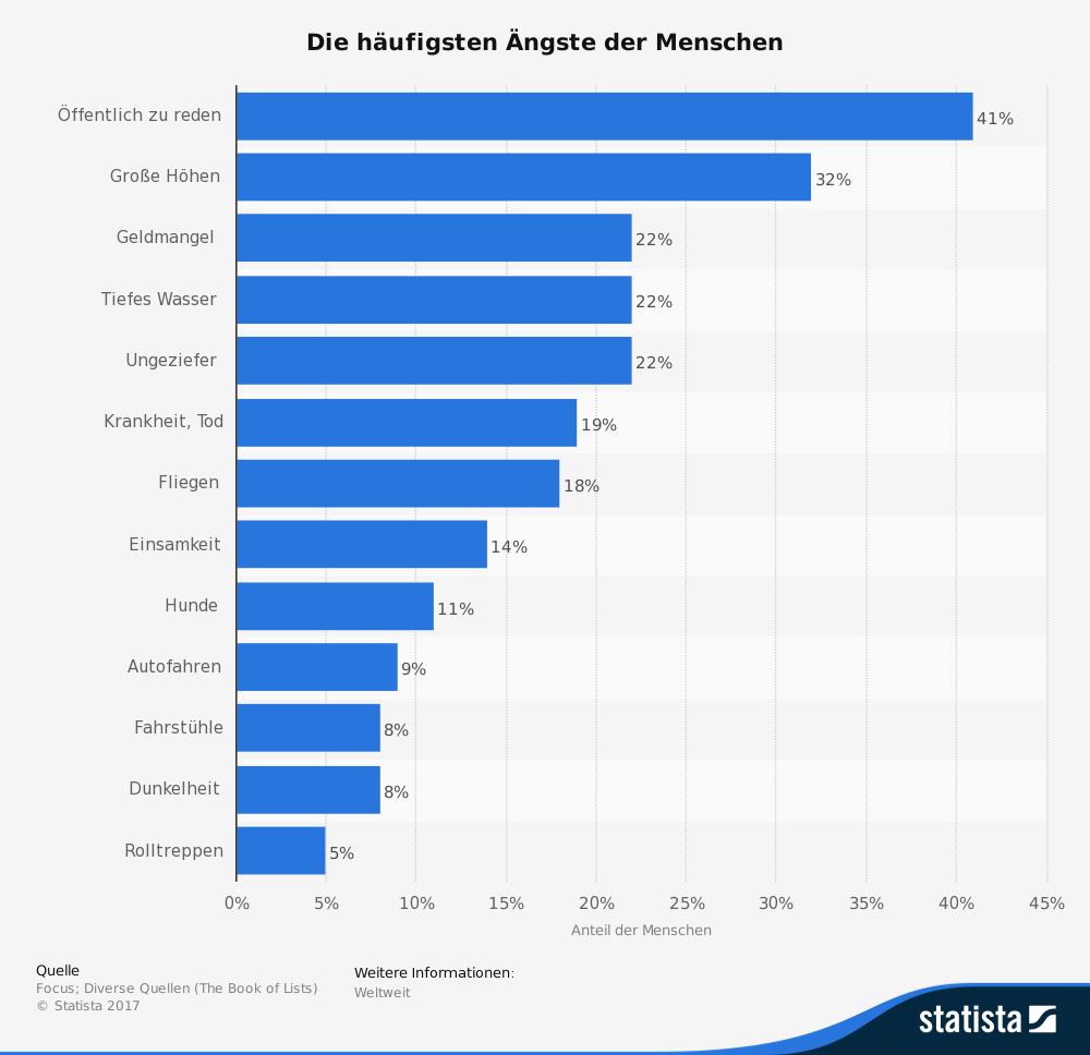 statistik-wovor-sich-menschen-fuerchten