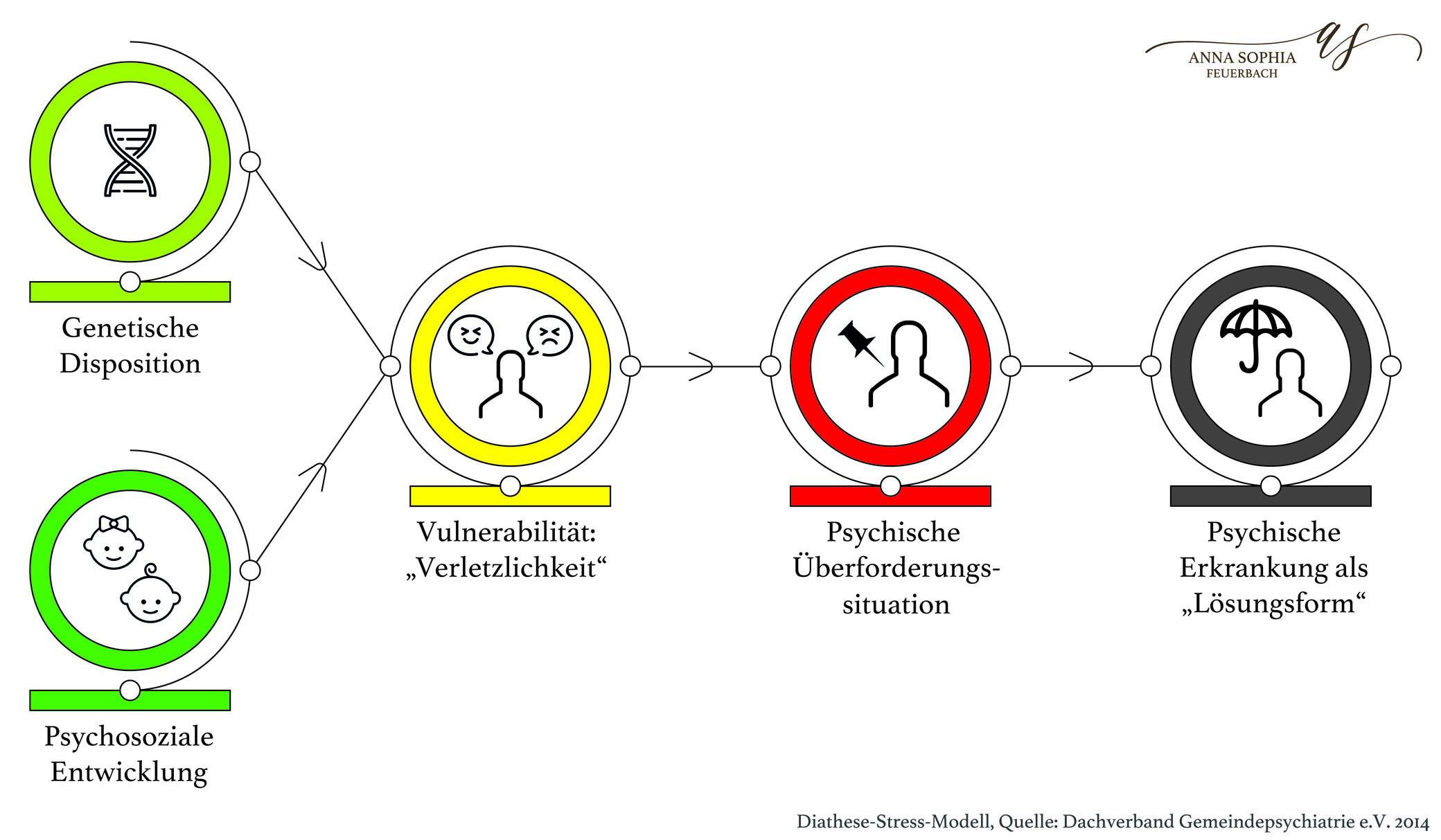(Quelle: Dachverband Gemeindepsychiatrie e.V. 2014)